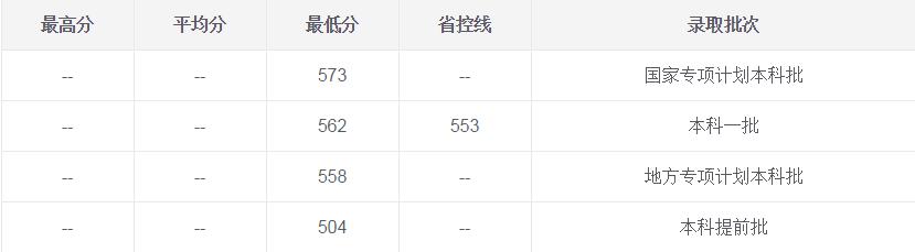成都师范大学文科分数线